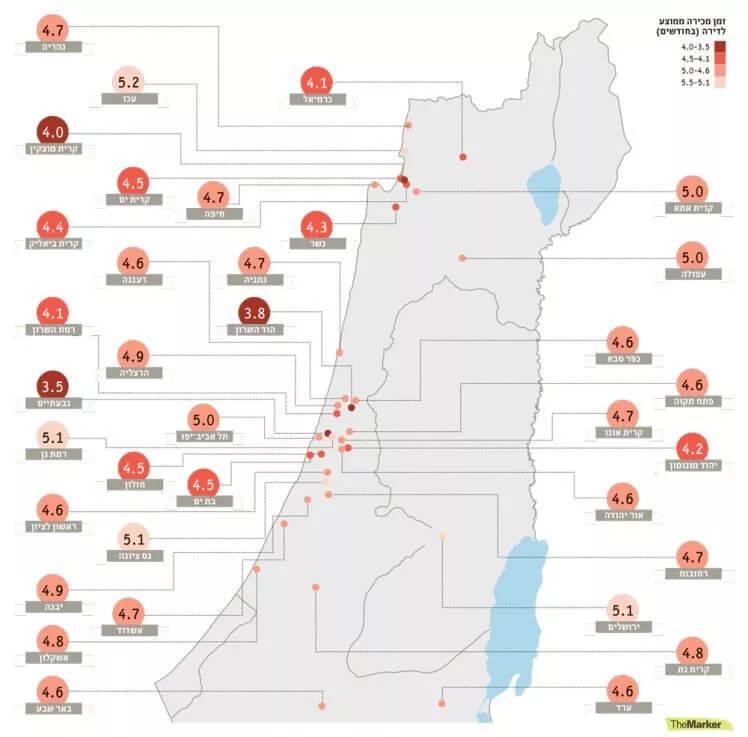 כמה זמן לוקח למכור נכס בישראל