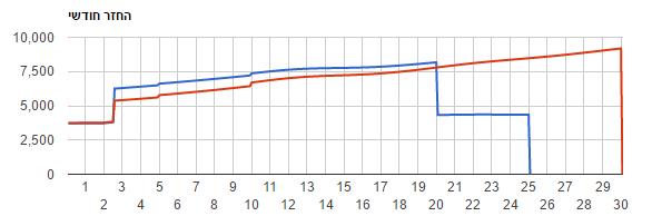 תרשים המשווה בין ההחזרים החודשים בין שתי סוגי הלוואות