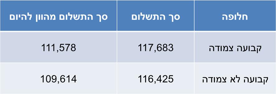 השוואה בין סך התשלום במסלולים השונים